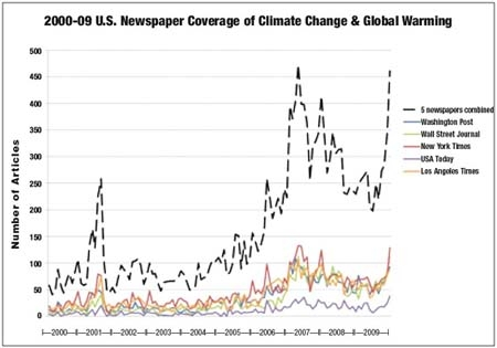 U.S. Newspaper Coverage of Climate Change & Global Warming