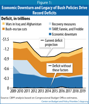 Causes of Deficits