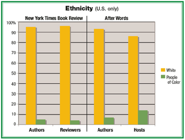 Ethnicity in New York Times Book Review and C-SPAN's After Words