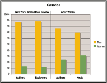 Gender in NYT Book Review and After Words