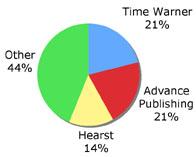 Magazines Chart