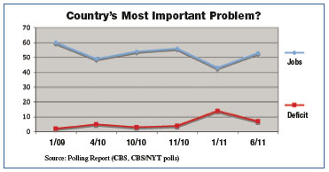 Chart: Country's Most Important Problem?