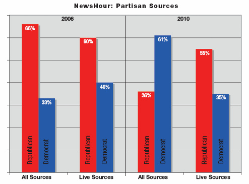 NewsHour Partisan Sources graph