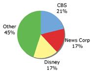Network TV Chart