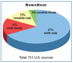 PBS NewsHour pie chart sources