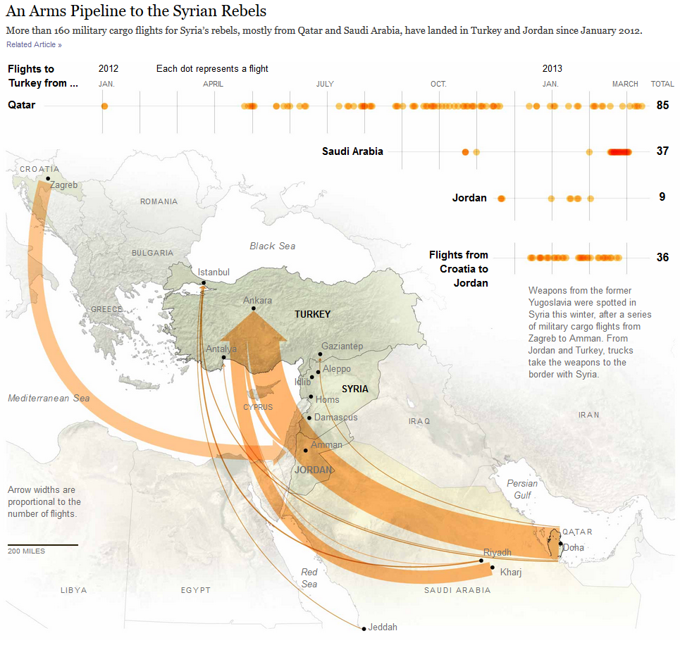 An Arms Pipeline to the Syrian Rebels: New York Times