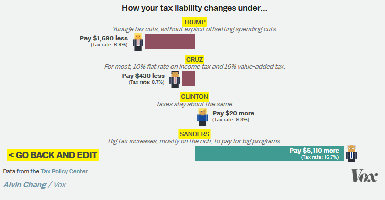 Vox: How Your Tax Liability Changes