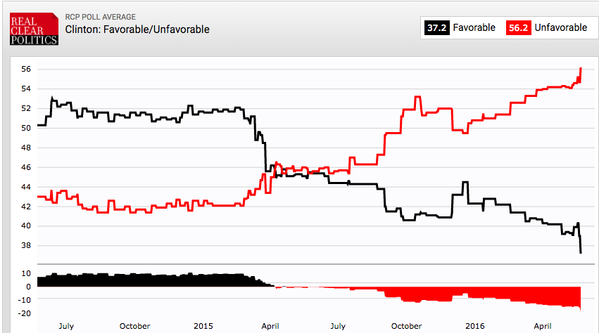 Real Clear Politics: Hillary Clinton Favorable/Unfavorable Ratings
