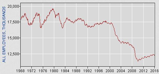Manufacturing Employment. Source: CEPR, based on BLS data