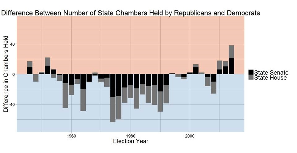 Real Clear Politics: Party control of state chambers