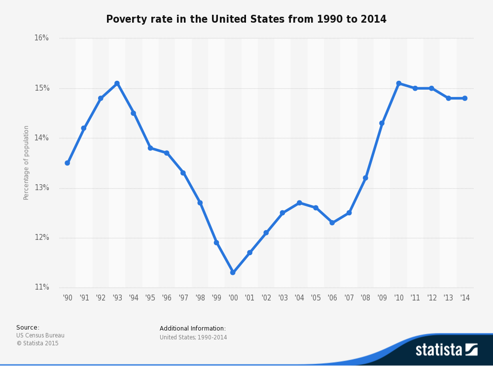 US Poverty Rate, 1990-2014