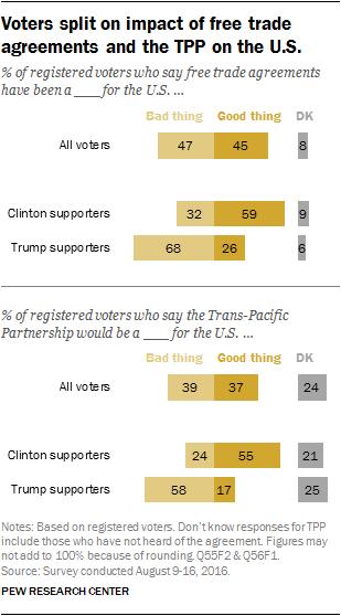 Pew: Voters Split on Impact of Free Trade