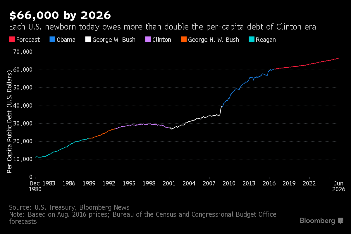 Bloomberg: $66,000 by 2026