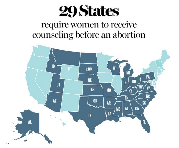 Glamour: 29 States Require Women to Receive Counseling Before an Abortion