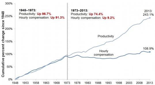 EPI: Productivity vs. Compensation
