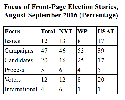 Focus of Front-Page Election Stories, August-September 2016 (Percentage)