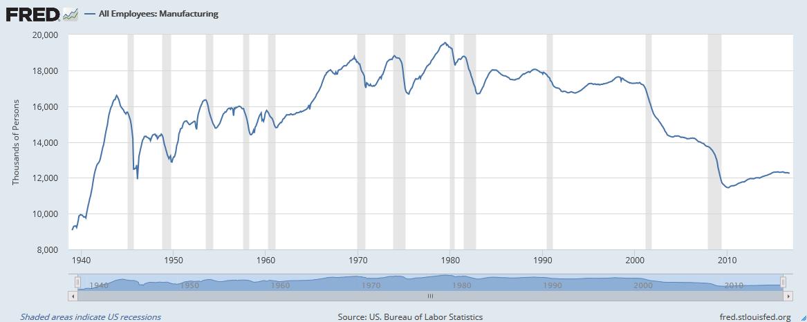 Manufacturing Employment, 1939-2016
