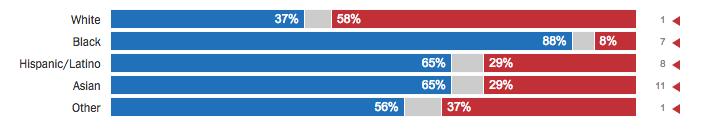 2016 exit polls: race (New York Times)