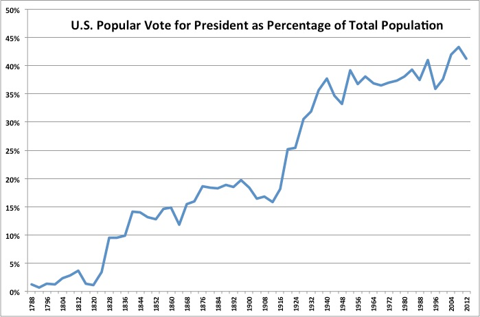 U.S. presidential election popular vote totals as a percentage of the total U.S. population (graphic by WikiMedia/CircleAdrian)
