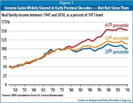 Income gains since 1947 (Center on Budget and Policy Priorities)
