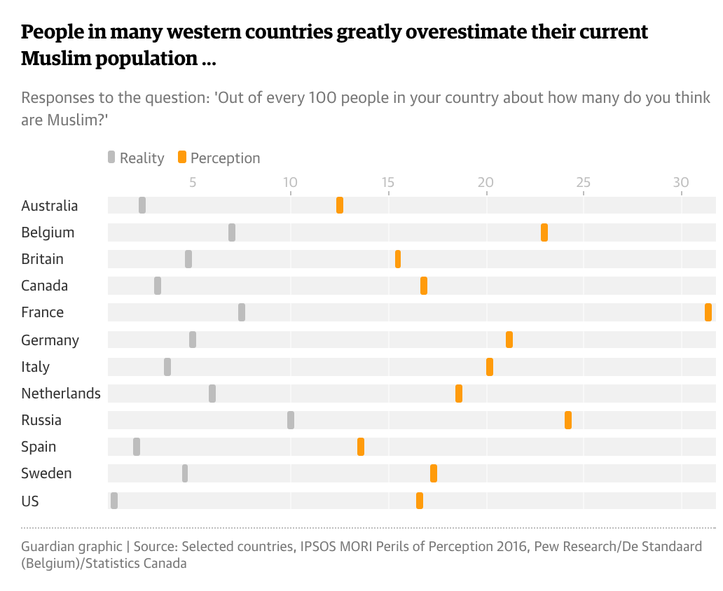 People in Many Western Countries Greatly Overestimate Their Current Muslim Population
