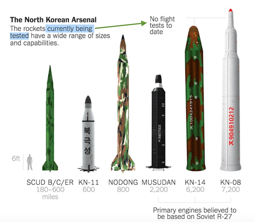 new york times chart on north korean missiles