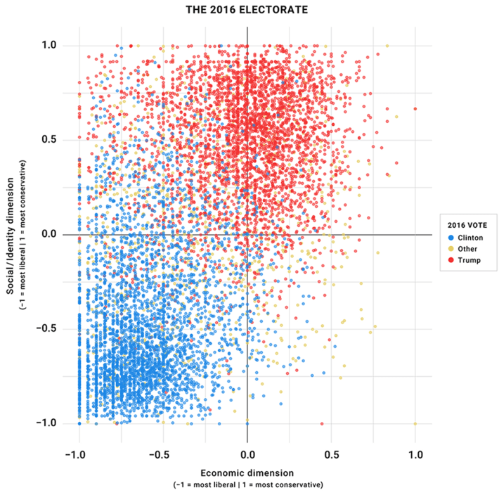 2016 Electorate--social and economic dimensions