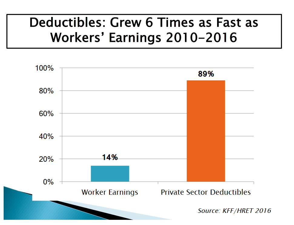 Deductibles Grew 6 Times as Fast as Workers' Earnings
