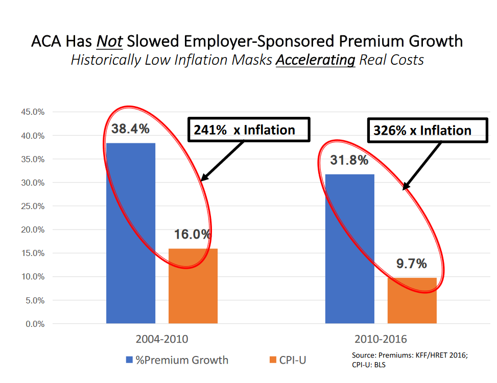 ACA has not slowed employer-sponsored premium growth