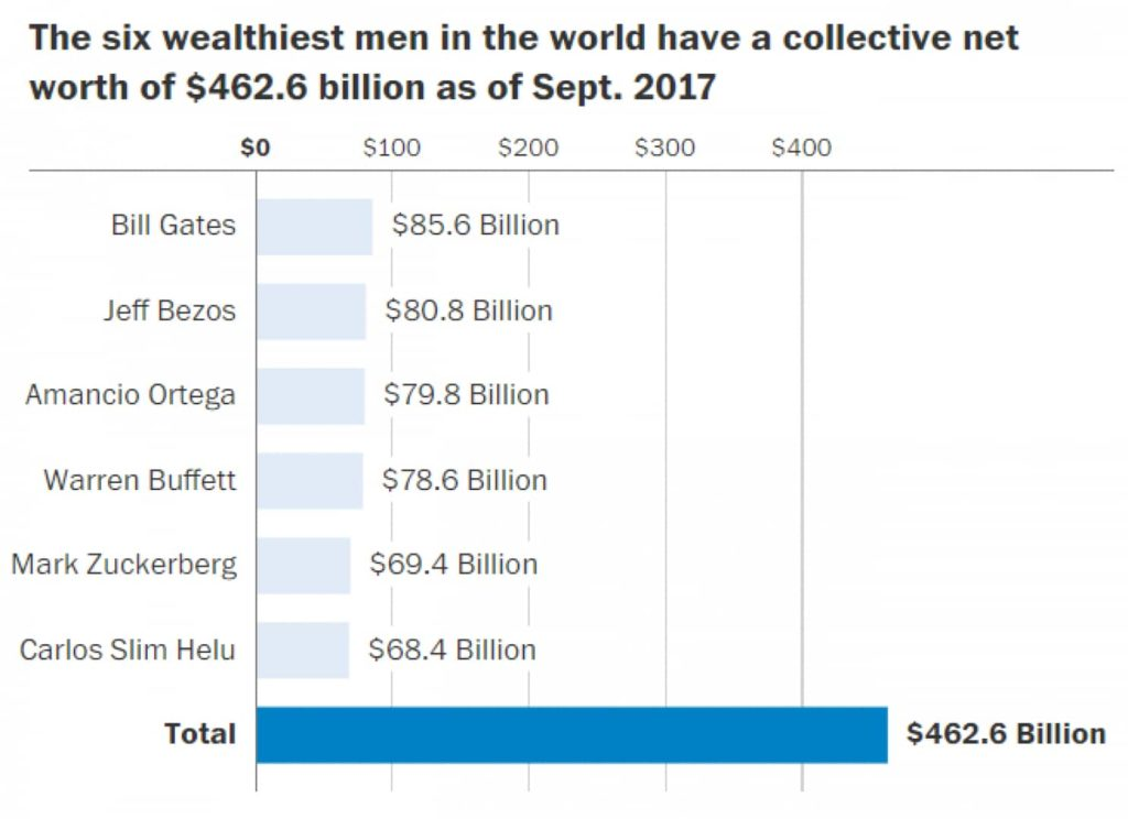 The six wealthiest men in the world