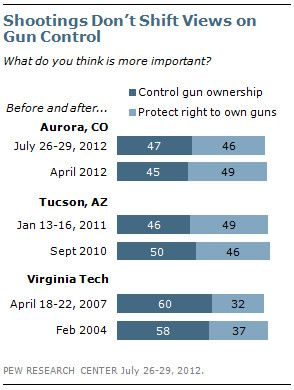 Pew: Shooting Don't Shift Views on Gun Control
