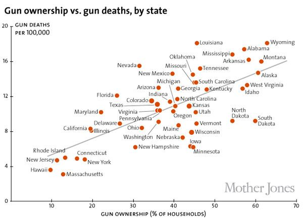 Gun ownership vs. gun deaths, by state (chart: Mother Jones)