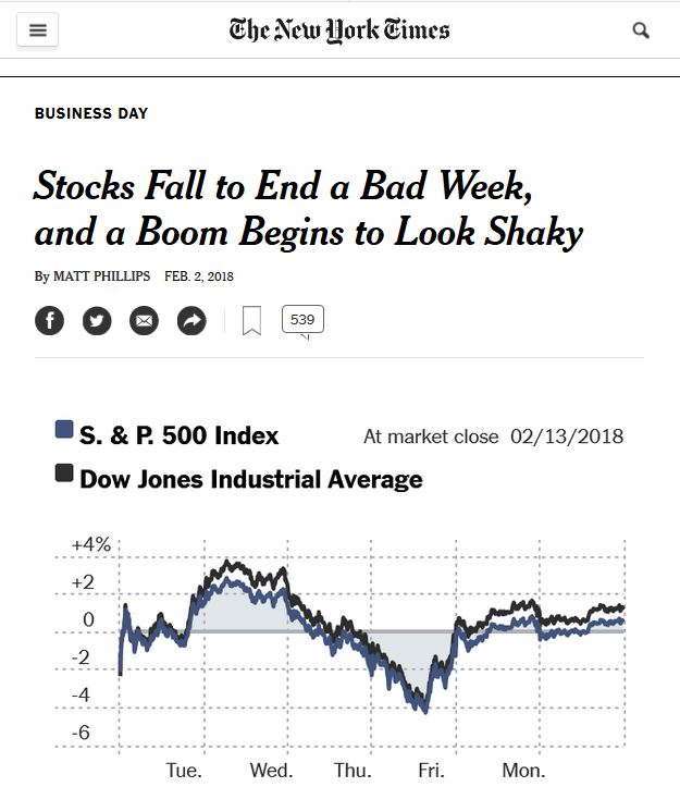 NYT: Stocks Fall to End a Bad Week, and a Boom Begins to Look Shaky