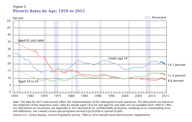 Poverty Rates by Age: 1959 to 2015