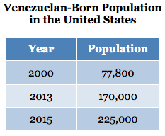 Venezuelan Born Population in the United States
