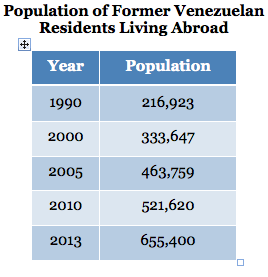 Population of Former Venezuelan Residents Living Abroad