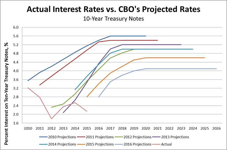 Actual Interest Rates vs CBO's Projections