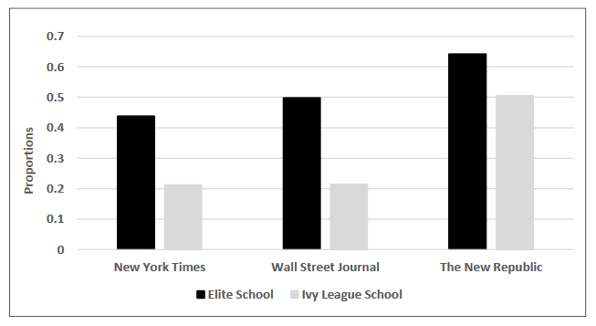 Elite School Attendance at News Outlets