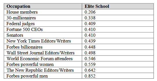Elite school attendance by occupational group
