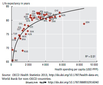 Life expectancy vs. health spending (Incidental Economist, 11/22/13)