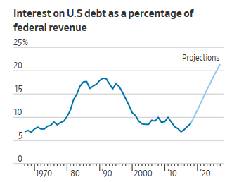 WSJ: Interest on US Debt as a Percentage of Federal Revenue