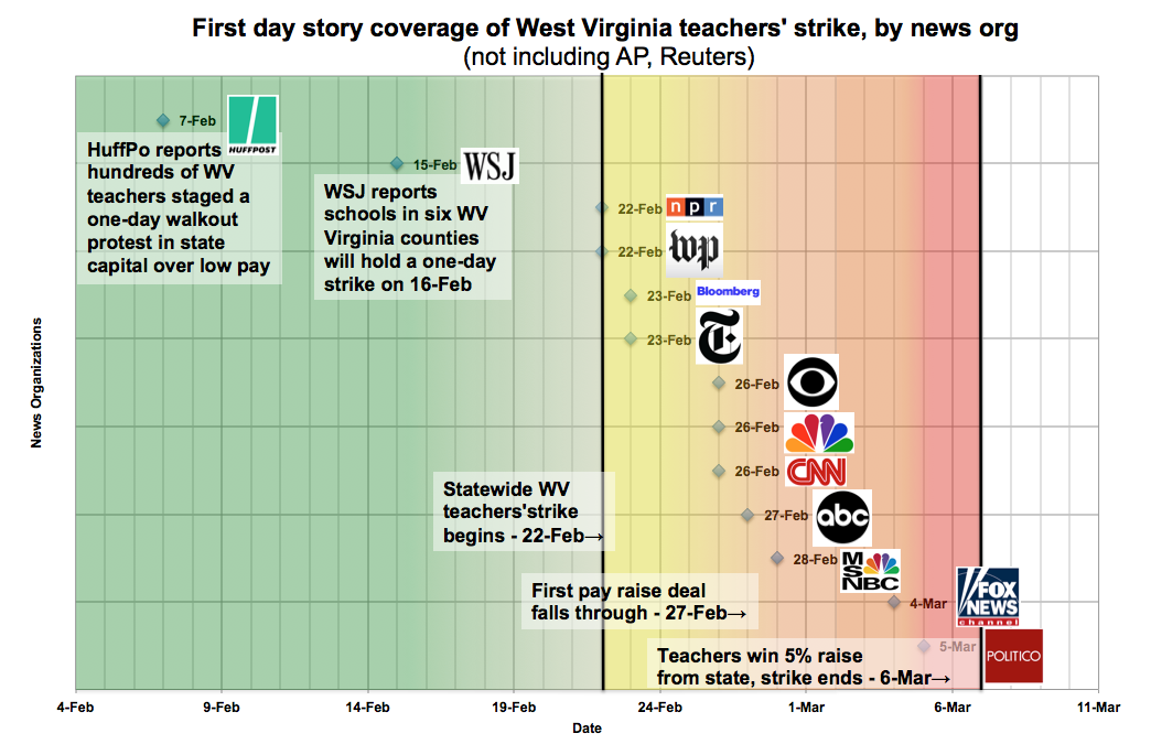 First day story coverage of West Virginia teachers strike