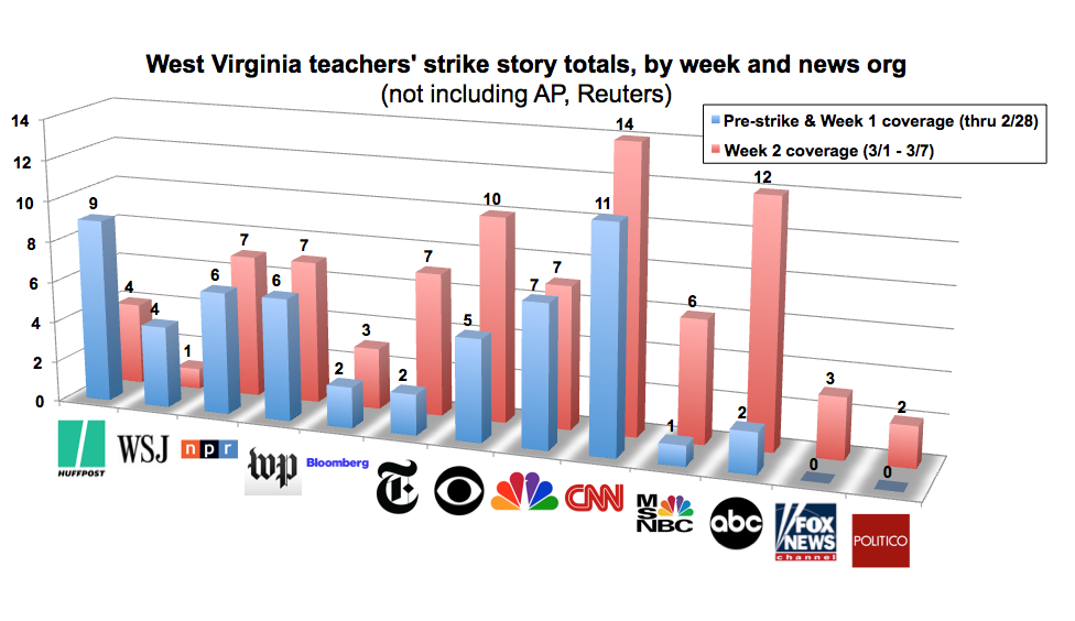 West Virginia Teachers Strike Story Totals