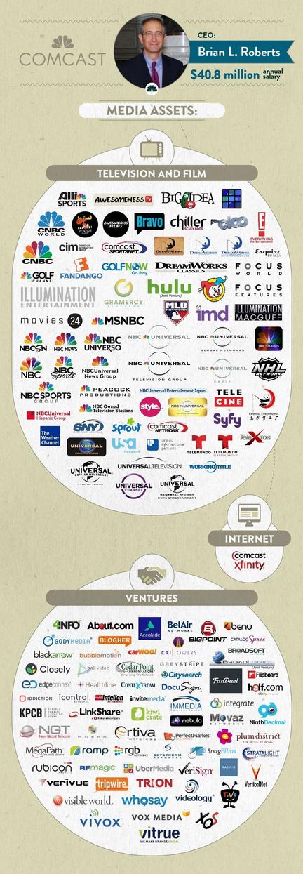 Comcast Media Assets