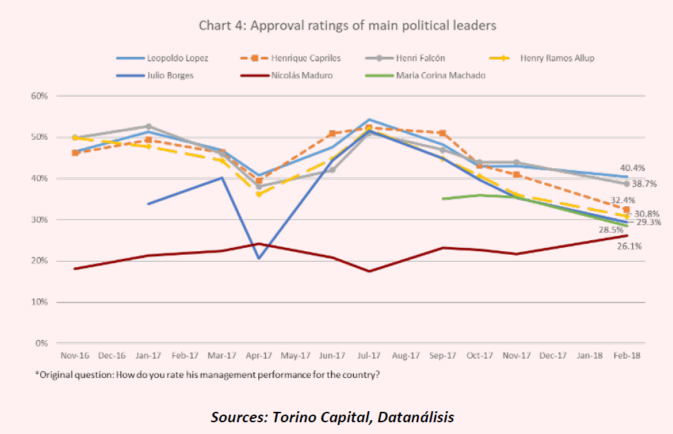 Approval Ratings of Main Venezuelan Political Leaders
