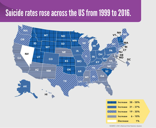 CDC: Suicide rates rose across the US from 1999 to 2016
