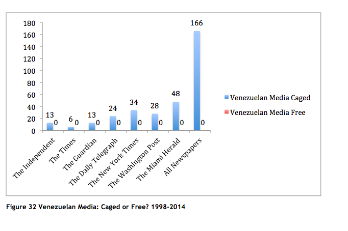 Venezuelan Media: Caged or Free?