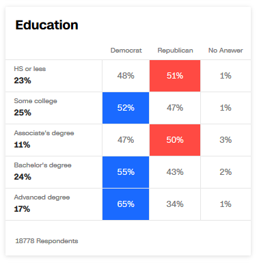 CNN Exit Poll: Education