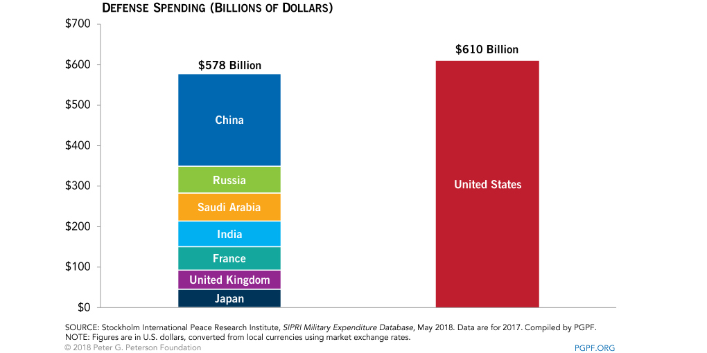 US military spending more than next seven countries (source: Peterson Foundation)