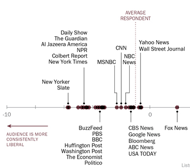 Pew Center Media Audience Ideology Chart